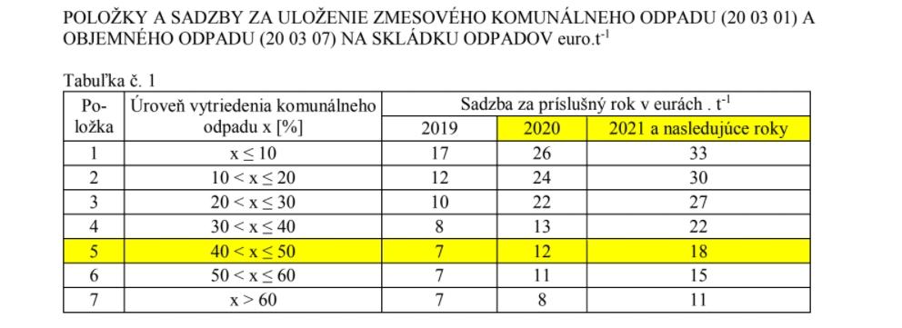 tabulka zvysovania ceny za komunalny odpad Bytca